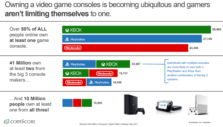 ComScore Video Game Stats
